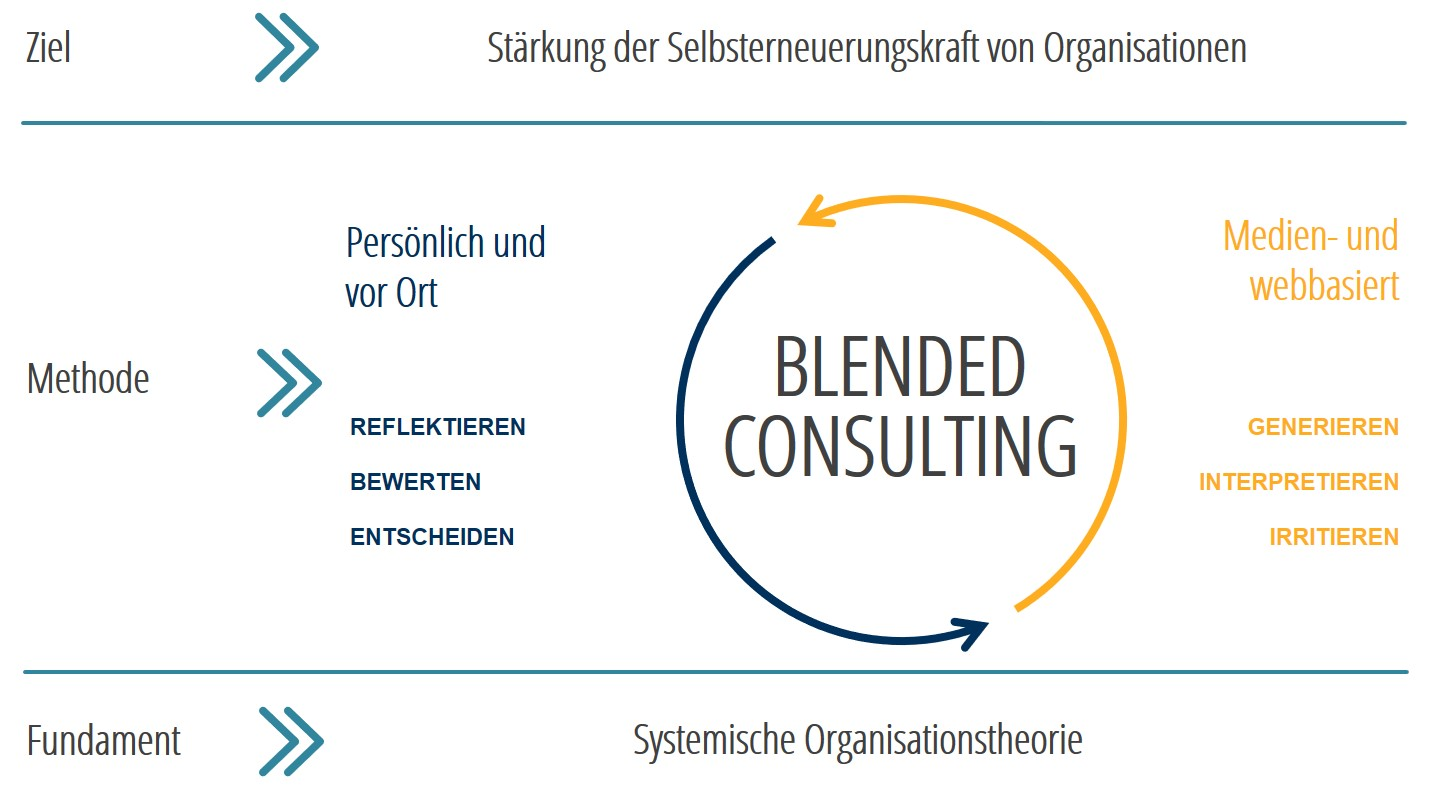 Blended Consulting